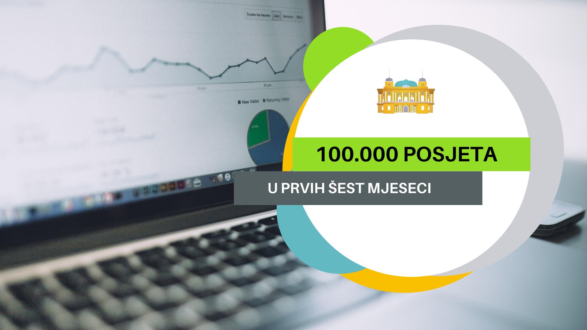 U samo pola godine postojanja portala zabilježili smo 100.000 pregleda
