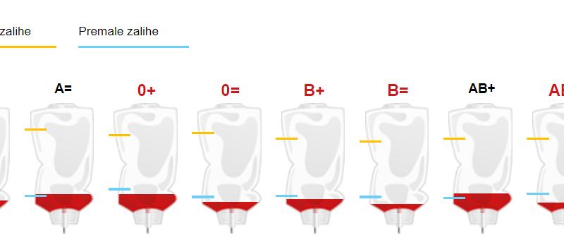 Apel darivateljima krvi: Nedostaje gotovo svih krvnih grupa